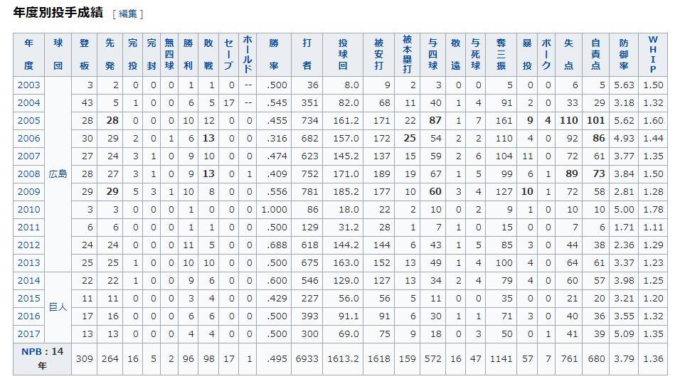 大竹投手の成績