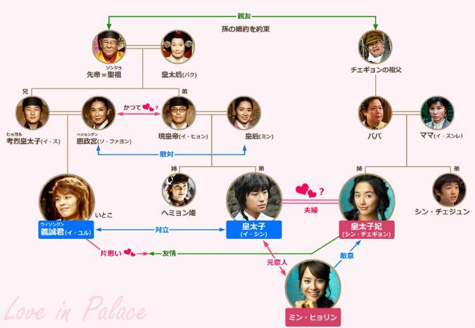 宮(クン)~Love in palace~の登場人物・相関図