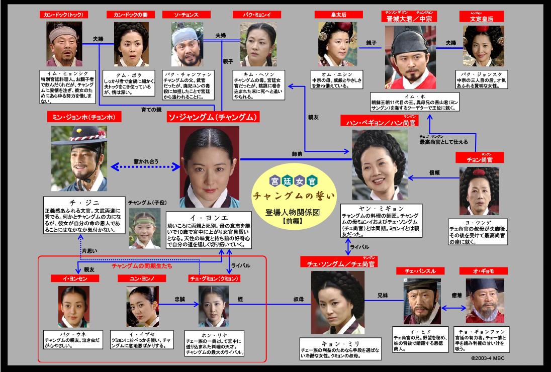宮廷女官チャングムの誓い 相関図