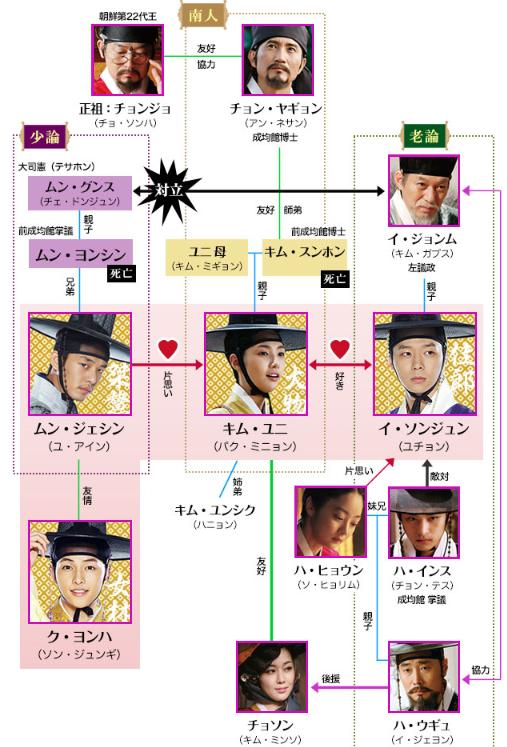 トキメキ☆成均館スキャンダル 相関図